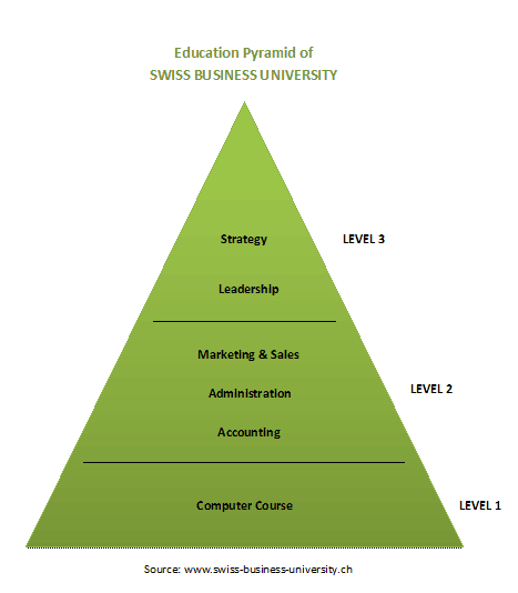 Swiss Business University in Zurich - Switzerland. Business School - Business Academy in your mother tongue- Education Pyramid of Swiss Business University