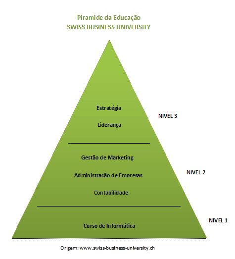 Escola de Administração de Empresas - Piramide da Educação da Swiss Business University